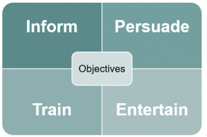 Objectives - to Inform, Persuade, Train, Entertain